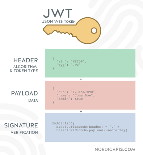 Why-Cant-I-Just-Send-JWTs-Without-OAuth-JWT