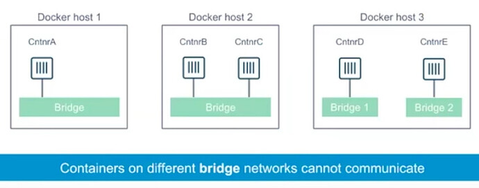 Docker-Bridge-Networking