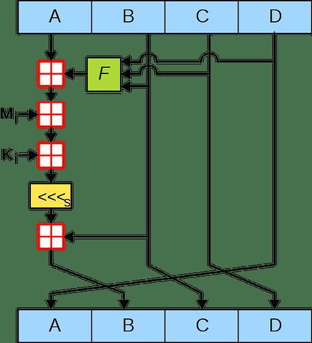 600px-MD5_algorithm.svg