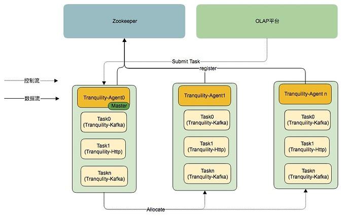 OLAP平台数据摄取架构