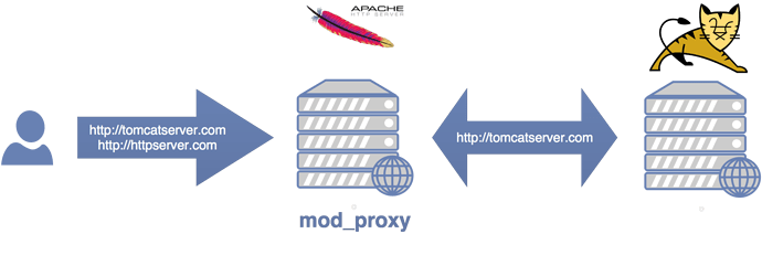 ApacheTomcatModProxy