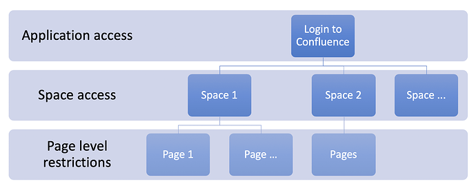 Confluence-Security-Levels-June-2019_1