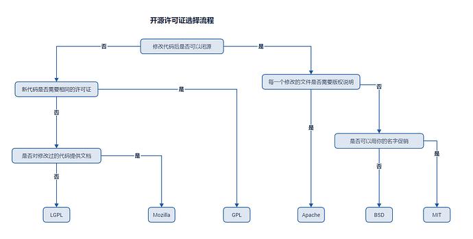 Open-Source-Lic