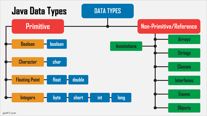 Complete-set-of-Java-DATA-TYPES