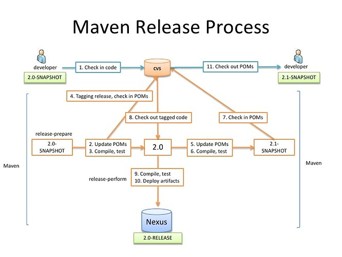 release-with-maven-2-728