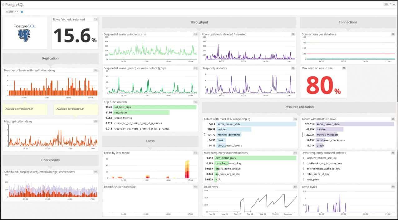 Datadog-PostgreSQL-Monitoring